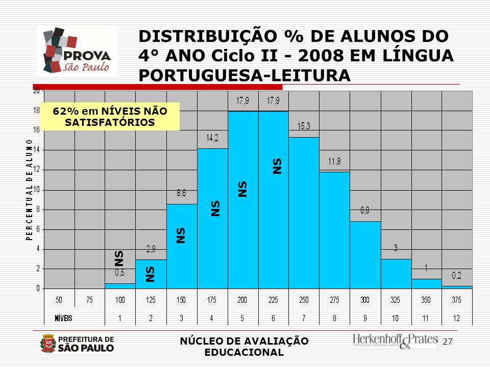 27 NÚCLEO DE AVALIAÇÃO EDUCACIONAL DISTRIBUIÇÃO % DE ALUNOS DO 4° ANO Ciclo II - 2008 EM LÍNGUA PORTUGUESA-LEITURA NS 62% em NÍVEIS NÃO SATISFATÓRIOS