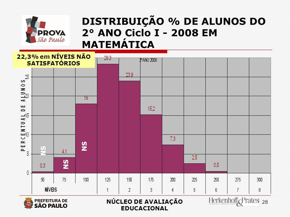 28 NÚCLEO DE AVALIAÇÃO EDUCACIONAL DISTRIBUIÇÃO % DE ALUNOS DO 2° ANO Ciclo I - 2008 EM MATEMÁTICA NS 22,3% em NÍVEIS NÃO SATISFATÓRIOS