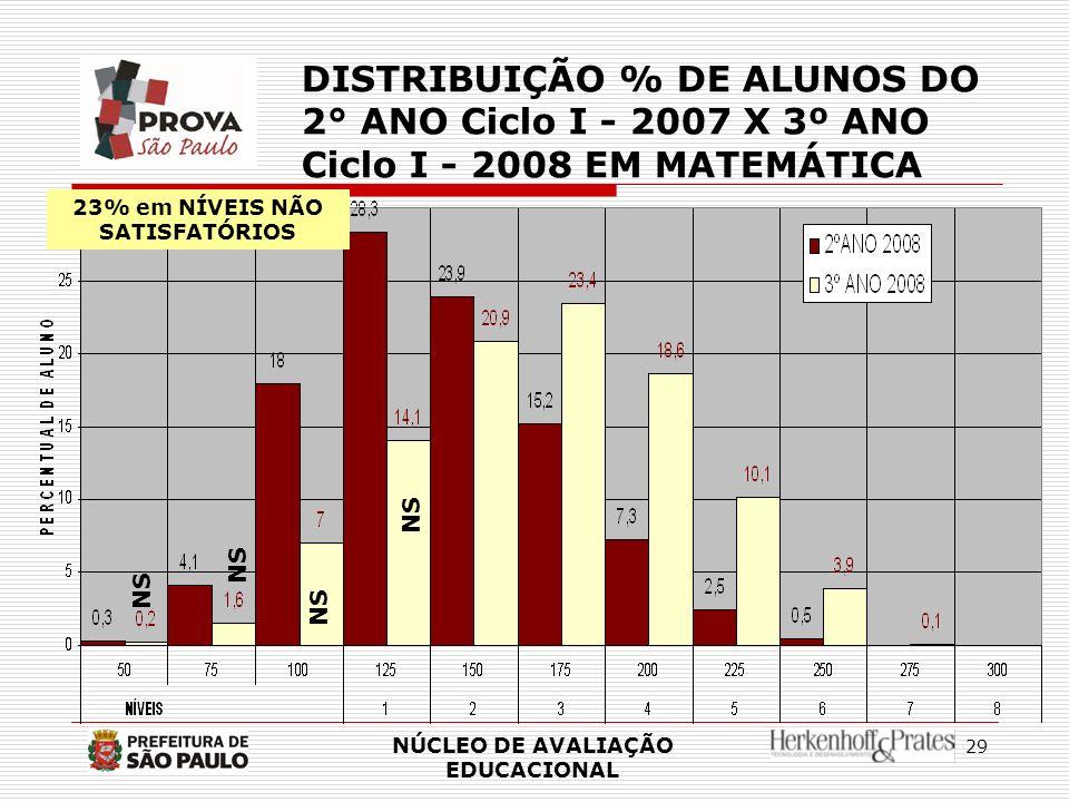 29 NÚCLEO DE AVALIAÇÃO EDUCACIONAL DISTRIBUIÇÃO % DE ALUNOS DO 2° ANO Ciclo I - 2007 X 3º ANO Ciclo I - 2008 EM MATEMÁTICA NS 23% em NÍVEIS NÃO SATISF