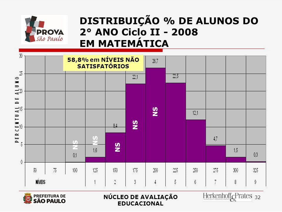 32 NÚCLEO DE AVALIAÇÃO EDUCACIONAL DISTRIBUIÇÃO % DE ALUNOS DO 2° ANO Ciclo II - 2008 EM MATEMÁTICA NS 58,8% em NÍVEIS NÃO SATISFATÓRIOS NS