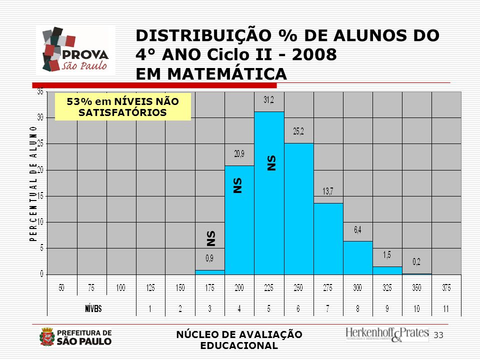 33 NÚCLEO DE AVALIAÇÃO EDUCACIONAL DISTRIBUIÇÃO % DE ALUNOS DO 4° ANO Ciclo II - 2008 EM MATEMÁTICA NS 53% em NÍVEIS NÃO SATISFATÓRIOS NS
