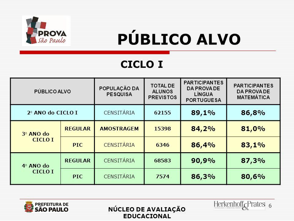 7 PÚBLICO ALVO CICLO II PÚBLICO ALVO POPULAÇÃO DA PESQUISA TOTAL DE ALUNOS PREVISTOS PARTICIPANTES DA PROVA DE LÍNGUA PORTUGUESA PARTICIPANTES DA PROVA DE MATEMÁTICA 1° ANO do CICLO II REGULARAMOSTRAGEM16485 73,7%71,3% ABAIXO DE PROF.150 CENSITÁRIA14694 81,2%79,5% 2° ANO do CICLO II CENSITÁRIA65383 85,1%80,5% 3° ANO do CICLO II AMOSTRAGEM 16436 65,8%57,7% 4° ANO do CICLO II AMOSTRAGEM 16149 63,7%50,2% NÚCLEO DE AVALIAÇÃO EDUCACIONAL