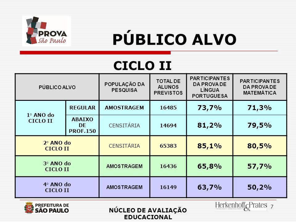7 PÚBLICO ALVO CICLO II PÚBLICO ALVO POPULAÇÃO DA PESQUISA TOTAL DE ALUNOS PREVISTOS PARTICIPANTES DA PROVA DE LÍNGUA PORTUGUESA PARTICIPANTES DA PROV