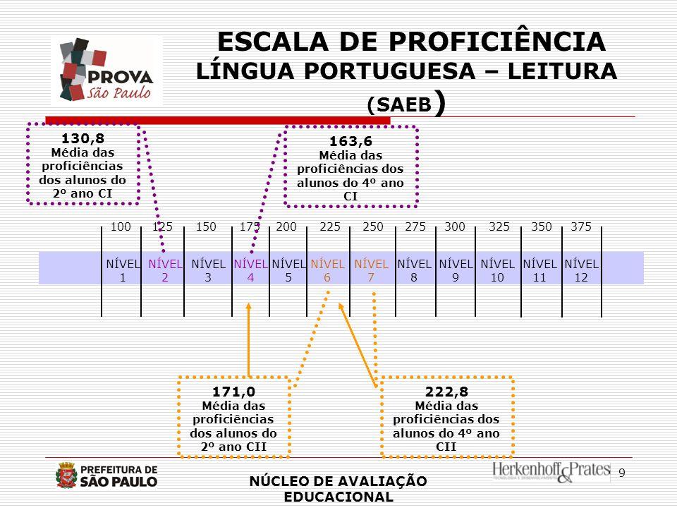 9 ESCALA DE PROFICIÊNCIA LÍNGUA PORTUGUESA – LEITURA (SAEB ) NÚCLEO DE AVALIAÇÃO EDUCACIONAL NÍVEL 1 100 NÍVEL 2 NÍVEL 3 125150175 NÍVEL 4 NÍVEL 6 200