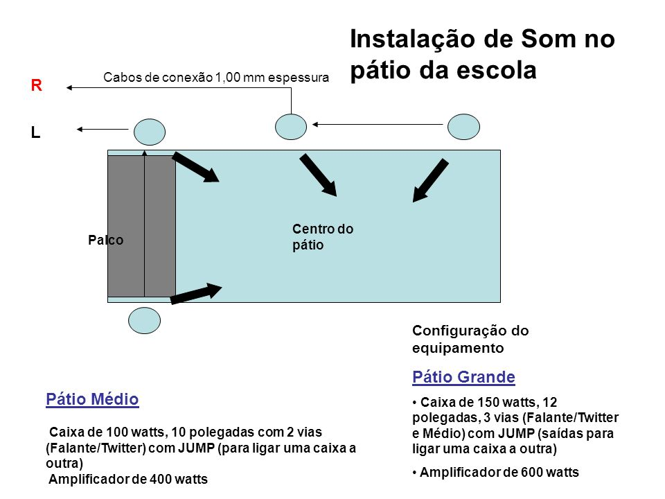 R L Pátio Médio (quadrado) Caixa de 100 watts, 10 polegadas com 2 vias (Falante/Twitter) com JUMP (para ligar uma caixa a outra) Amplificador de 400 watts Centro do pátio Cabos de conexão 1,00 mm espessura Palco Instalação de Som no pátio da escola