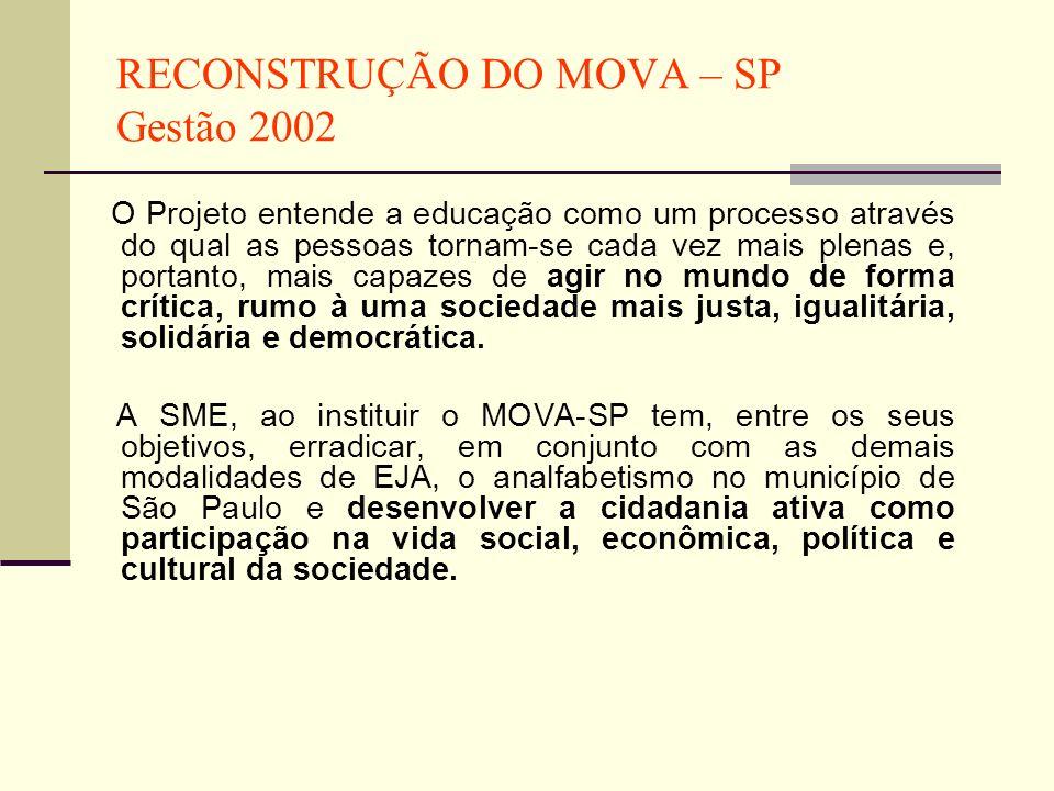 RECONSTRUÇÃO DO MOVA – SP Gestão 2002 O Projeto entende a educação como um processo através do qual as pessoas tornam-se cada vez mais plenas e, porta