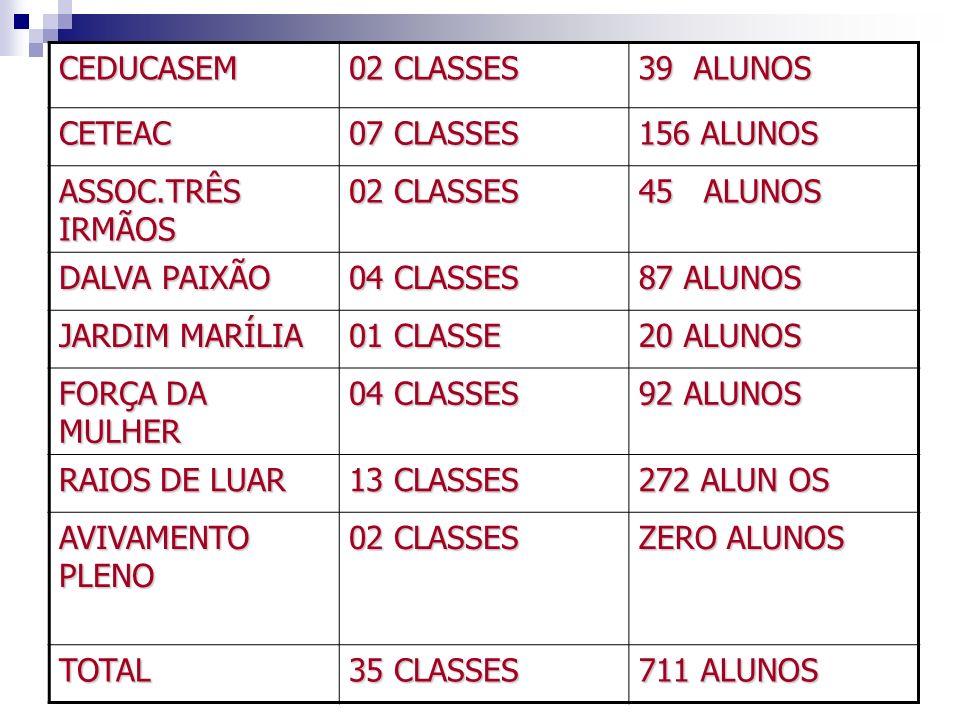 CEDUCASEM 02 CLASSES 39 ALUNOS CETEAC 07 CLASSES 156 ALUNOS ASSOC.TRÊS IRMÃOS 02 CLASSES 45 ALUNOS DALVA PAIXÃO 04 CLASSES 87 ALUNOS JARDIM MARÍLIA 01