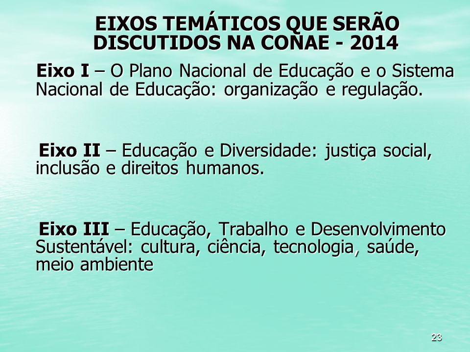23 EIXOS TEMÁTICOS QUE SERÃO DISCUTIDOS NA CONAE - 2014 EIXOS TEMÁTICOS QUE SERÃO DISCUTIDOS NA CONAE - 2014 Eixo I – O Plano Nacional de Educação e o