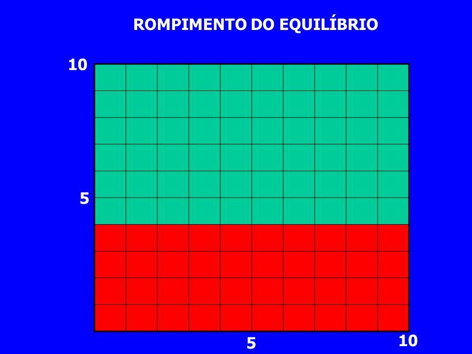 5 10 5 ROMPIMENTO DO EQUILÍBRIO