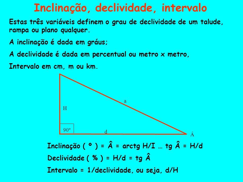 Inclinação, declividade, intervalo Estas três variáveis definem o grau de declividade de um talude, rampa ou plano qualquer. A inclinação é dada em gr