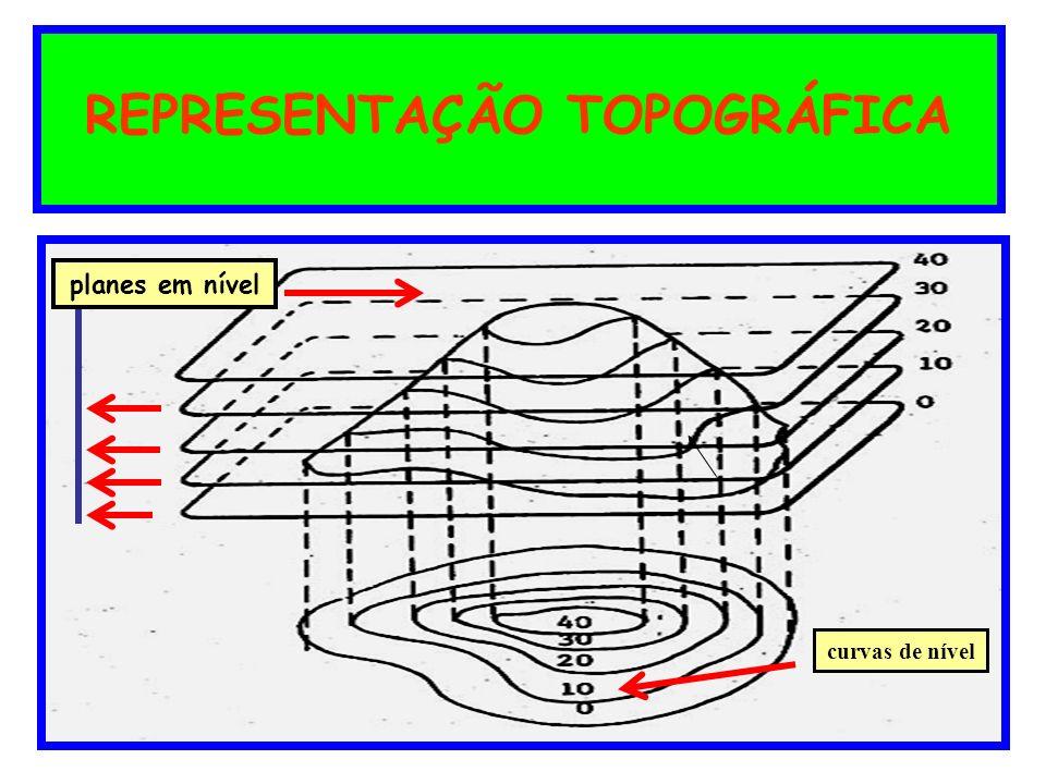 CURVAS DE NIVEL CONCEITO Curva de nível é uma linha imaginária marcada em planta ou mapa topográ- fico e que representam os pontos de mesma altitude do terreno.