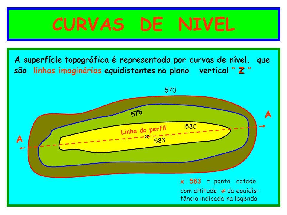 CURVAS DE NIVEL A superfície topográfica é representada por curvas de nível, que Z são linhas imaginárias equidistantes no plano vertical Z 570 575 58