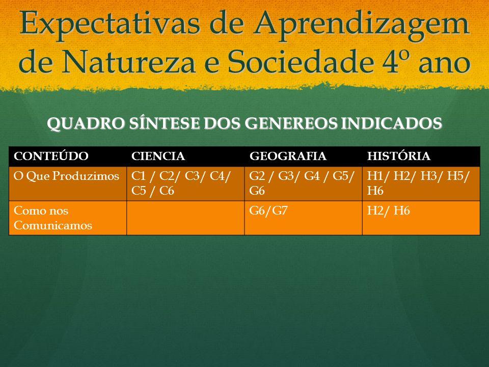 Expectativas de Aprendizagem de Natureza e Sociedade 4º ano QUADRO SÍNTESE DOS GENEREOS INDICADOS CONTEÚDOCIENCIAGEOGRAFIAHISTÓRIA O Que ProduzimosC1