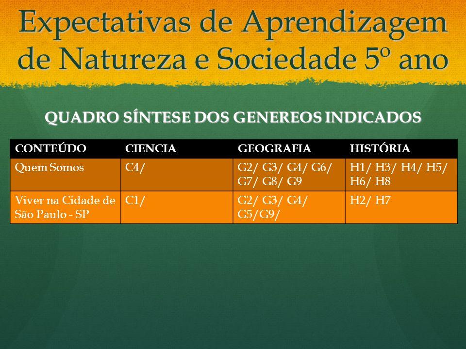 Expectativas de Aprendizagem de Natureza e Sociedade 5º ano QUADRO SÍNTESE DOS GENEREOS INDICADOS CONTEÚDOCIENCIAGEOGRAFIAHISTÓRIA Quem SomosC4/G2/ G3