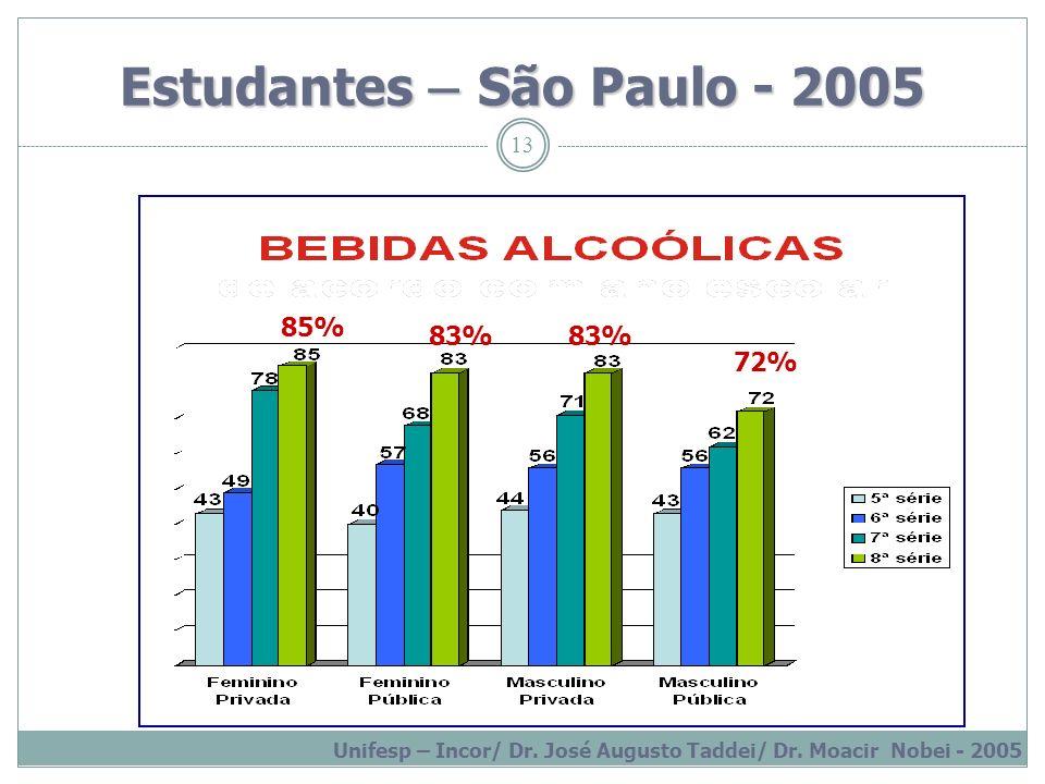 13 Estudantes – São Paulo - 2005 Unifesp – Incor/ Dr. José Augusto Taddei/ Dr. Moacir Nobei - 2005 85% 83% 72%