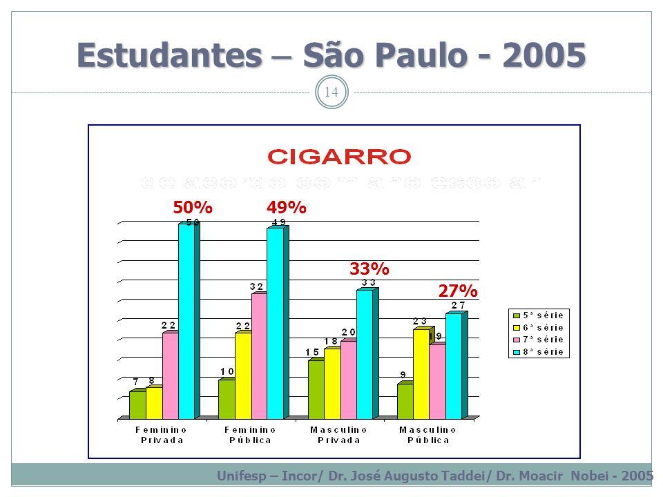 14 Estudantes – São Paulo - 2005 Unifesp – Incor/ Dr. José Augusto Taddei/ Dr. Moacir Nobei - 2005 50%49% 33% 27%