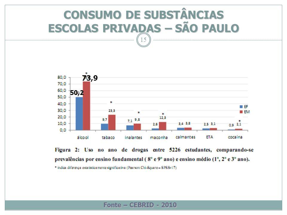 15 CONSUMO DE SUBSTÂNCIAS ESCOLAS PRIVADAS – SÃO PAULO Fonte – CEBRID - 2010 73,9 50,2