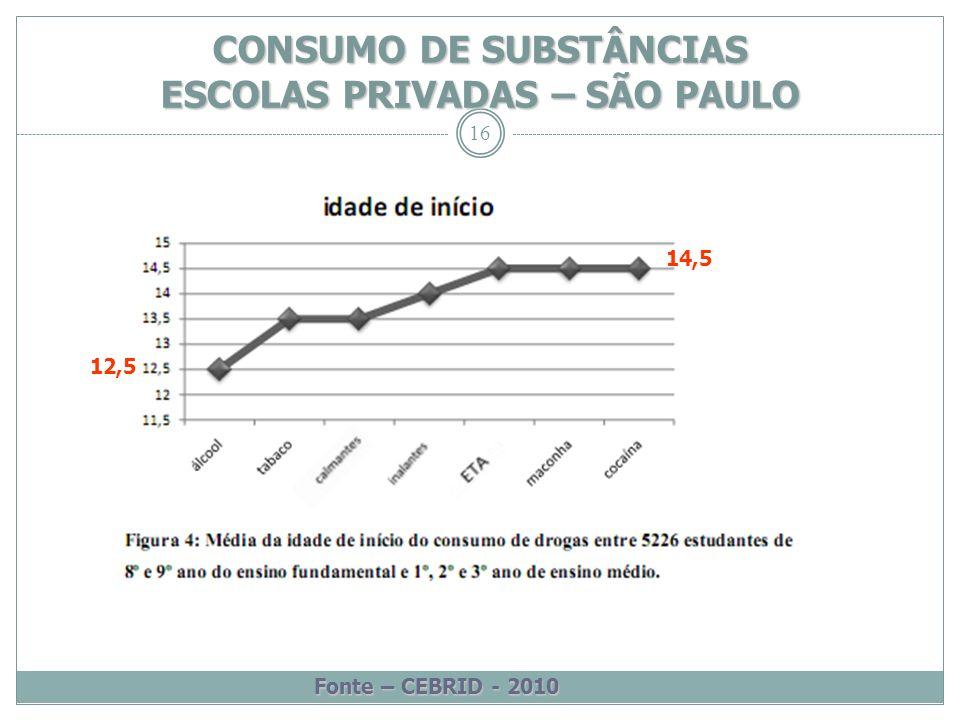16 CONSUMO DE SUBSTÂNCIAS ESCOLAS PRIVADAS – SÃO PAULO Fonte – CEBRID - 2010 12,5 14,5