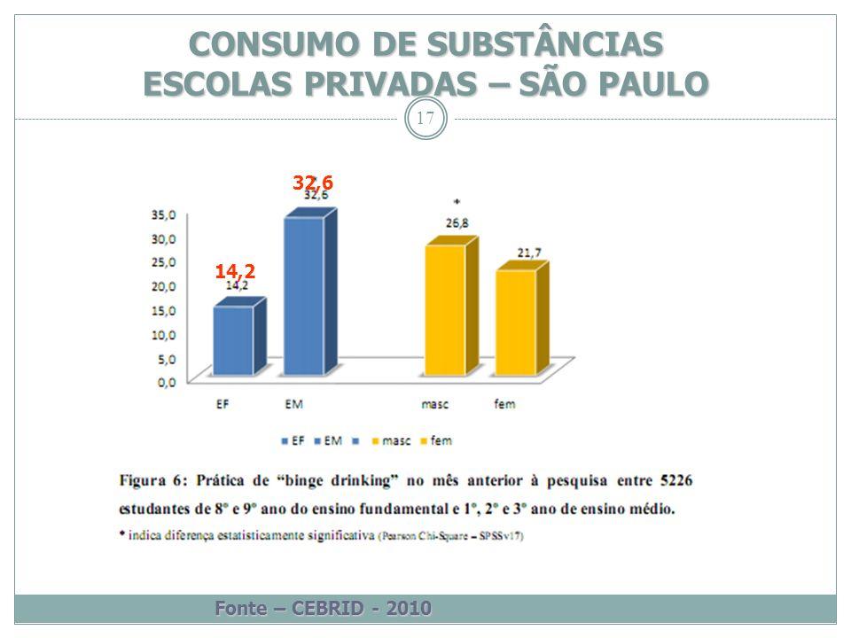 17 CONSUMO DE SUBSTÂNCIAS ESCOLAS PRIVADAS – SÃO PAULO Fonte – CEBRID - 2010 14,2 32,6