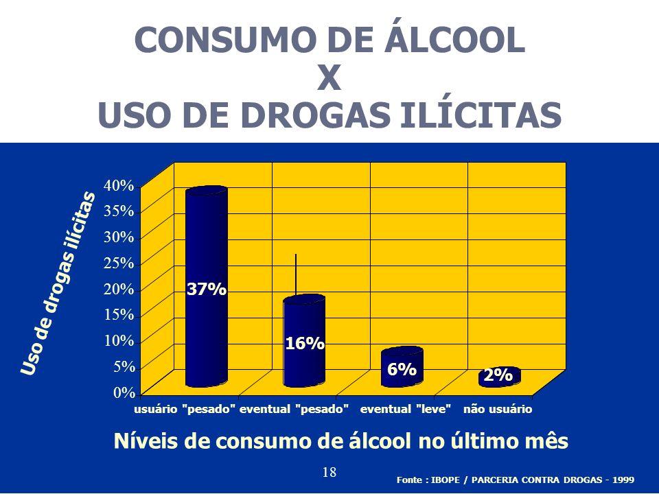 37% 16% 6% 2% 0% 5% 10% 15% 20% 25% 30% 35% 40% Uso de drogas ilícitas usuário