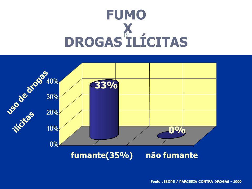 33% 0% 10% 20% 30% 40% uso de drogas ilícitas fumante(35%)não fumante Fonte : IBOPE / PARCERIA CONTRA DROGAS - 1999 FUMO X DROGAS ILÍCITAS 19