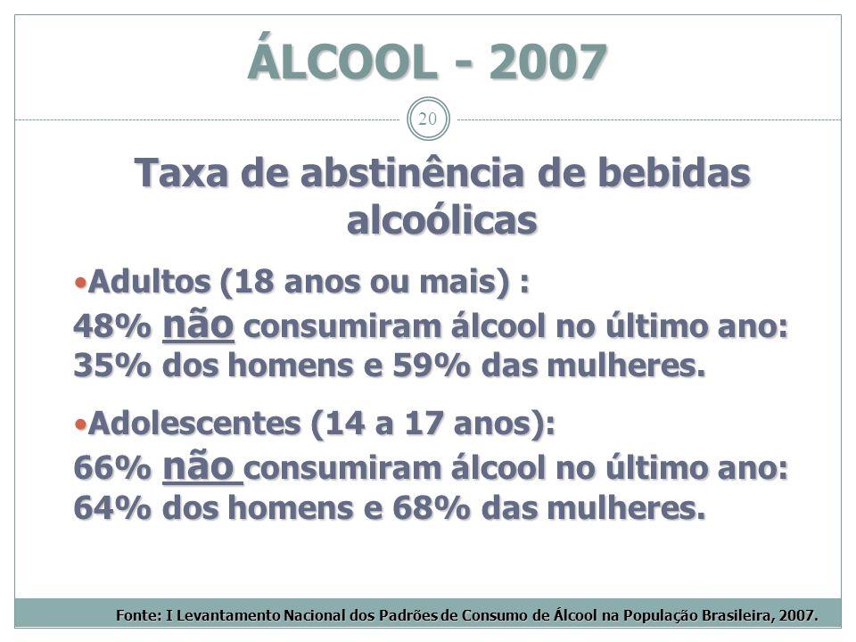 20 Taxa de abstinência de bebidas alcoólicas Adultos (18 anos ou mais) : 48% não consumiram álcool no último ano: 35% dos homens e 59% das mulheres. A