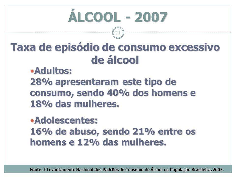 21 ÁLCOOL - 2007 Taxa de episódio de consumo excessivo de álcool Adultos: 28% apresentaram este tipo de consumo, sendo 40% dos homens e 18% das mulher