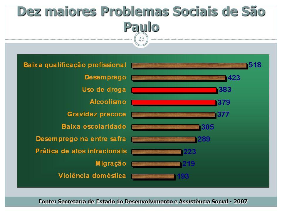 23 Dez maiores Problemas Sociais de São Paulo Fonte: Secretaria de Estado do Desenvolvimento e Assistência Social - 2007