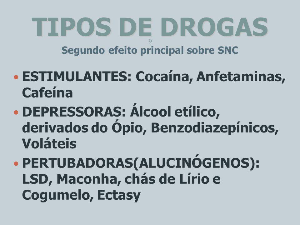 TIPOS DE DROGAS ESTIMULANTES: Cocaína, Anfetaminas, Cafeína DEPRESSORAS: Álcool etílico, derivados do Ópio, Benzodiazepínicos, Voláteis PERTUBADORAS(A