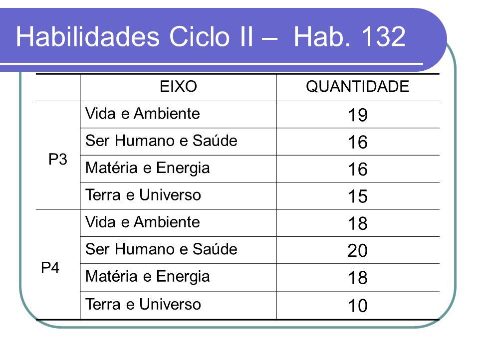 Habilidades Ciclo II – Hab. 132 EIXOQUANTIDADE P3 Vida e Ambiente 19 Ser Humano e Saúde 16 Matéria e Energia 16 Terra e Universo 15 P4 Vida e Ambiente