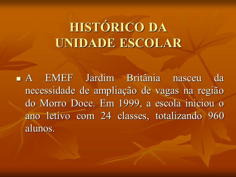HISTÓRICO DA UNIDADE ESCOLAR A EMEF Jardim Britânia nasceu da necessidade de ampliação de vagas na região do Morro Doce. Em 1999, a escola iniciou o a
