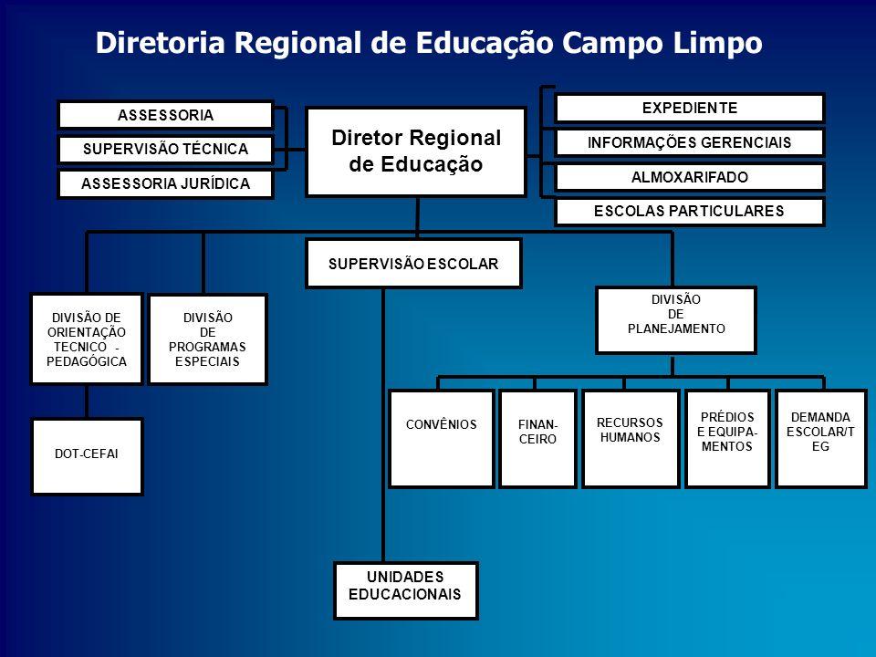 Diretoria Regional de Educação Campo Limpo DIVISÃO DE ORIENTAÇÃO TECNICO - PEDAGÓGICA DIVISÃO DE PROGRAMAS ESPECIAIS RECURSOS HUMANOS DIVISÃO DE PLANE