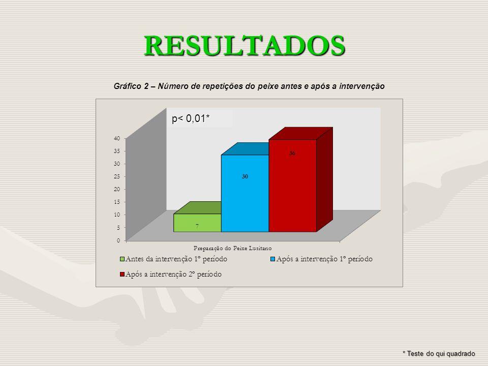 RESULTADOS Gráfico 2 – Número de repetições do peixe antes e após a intervenção * Teste do qui quadrado p< 0,01*