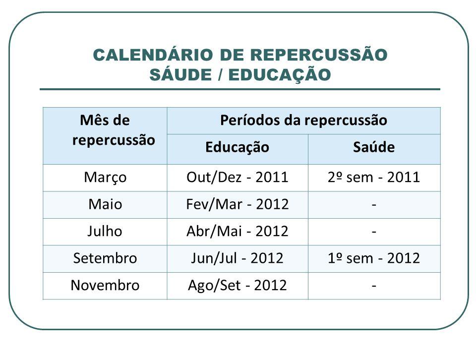 Mês de repercussão Períodos da repercussão EducaçãoSaúde MarçoOut/Dez - 20112º sem - 2011 MaioFev/Mar - 2012- JulhoAbr/Mai - 2012- SetembroJun/Jul - 2