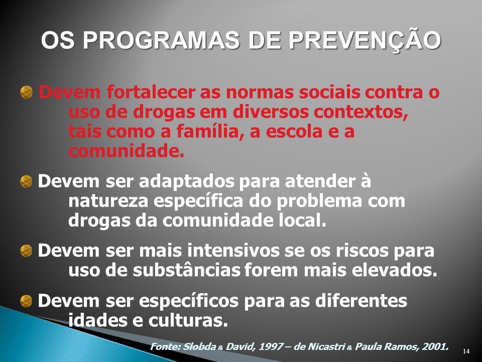 Fonte: Slobda & David, 1997 – de Nicastri & Paula Ramos, 2001. Devem fortalecer as normas sociais contra o uso de drogas em diversos contextos, tais c