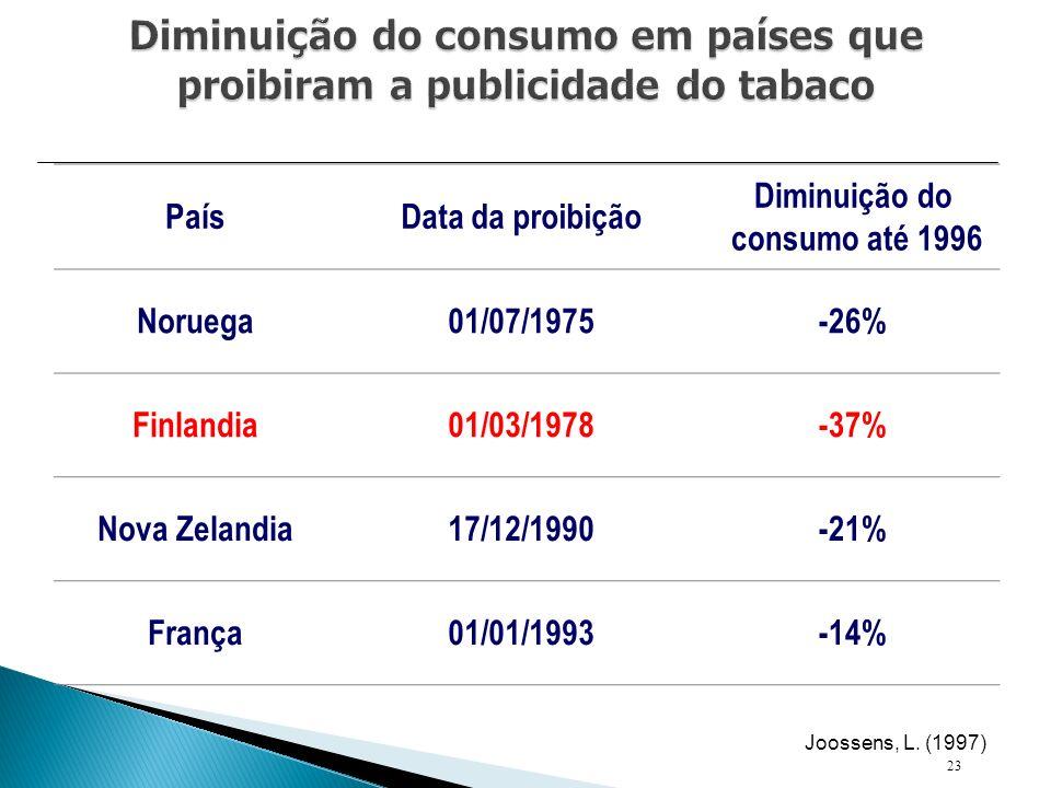 PaísData da proibição Diminuição do consumo até 1996 Noruega01/07/1975-26% Finlandia01/03/1978-37% Nova Zelandia17/12/1990-21% França01/01/1993-14% 23