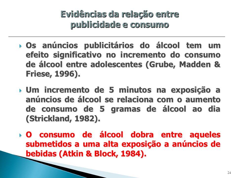 Os anúncios publicitários do álcool tem um efeito significativo no incremento do consumo de álcool entre adolescentes (Grube, Madden & Friese, 1996).