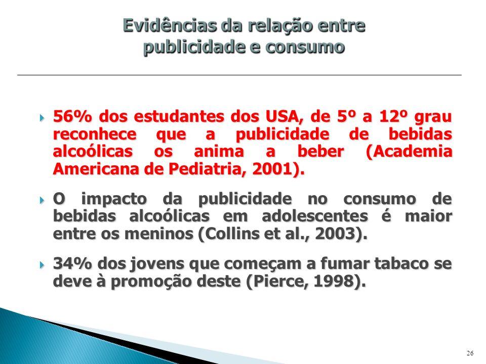 56% dos estudantes dos USA, de 5º a 12º grau reconhece que a publicidade de bebidas alcoólicas os anima a beber (Academia Americana de Pediatria, 2001