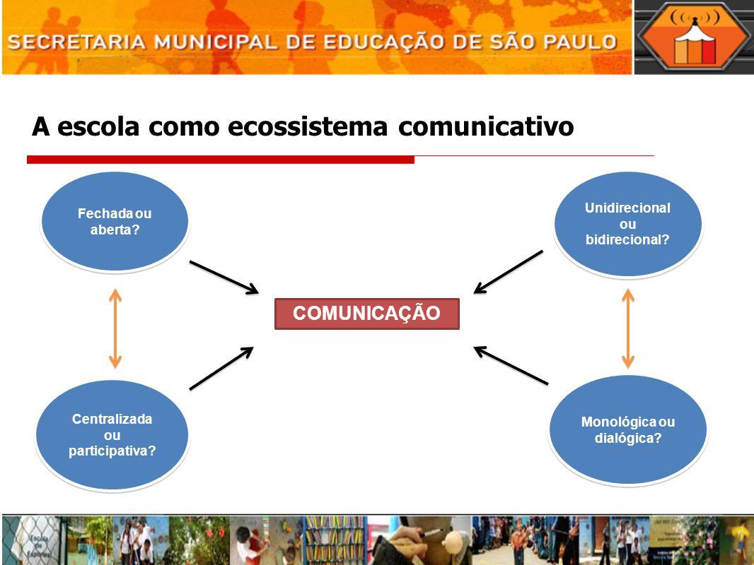 A escola como ecossistema comunicativo COMUNICAÇÃO Unidirecional ou bidirecional? Fechada ou aberta? Centralizada ou participativa? Monológica ou dial