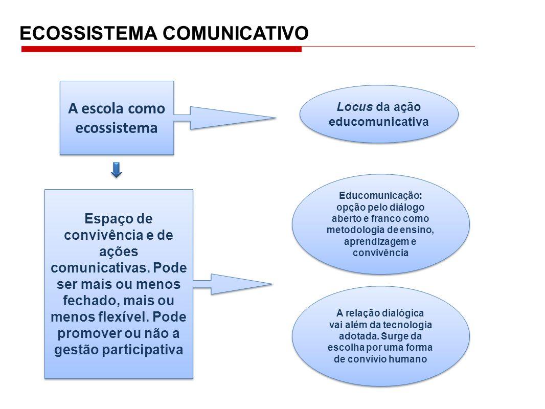 ECOSSISTEMA COMUNICATIVO Espaço de convivência e de ações comunicativas. Pode ser mais ou menos fechado, mais ou menos flexível. Pode promover ou não