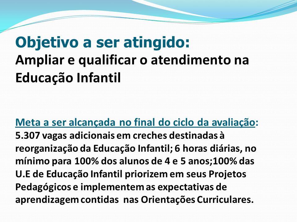Objetivo a ser atingido: Ampliar e qualificar o atendimento na Educação Infantil Meta a ser alcançada no final do ciclo da avaliação: 5.307 vagas adic