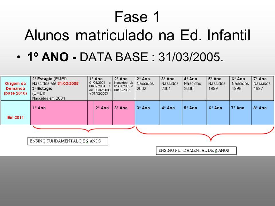 Fase 1 Alunos matriculado na Ed. Infantil 1º ANO - DATA BASE : 31/03/2005.
