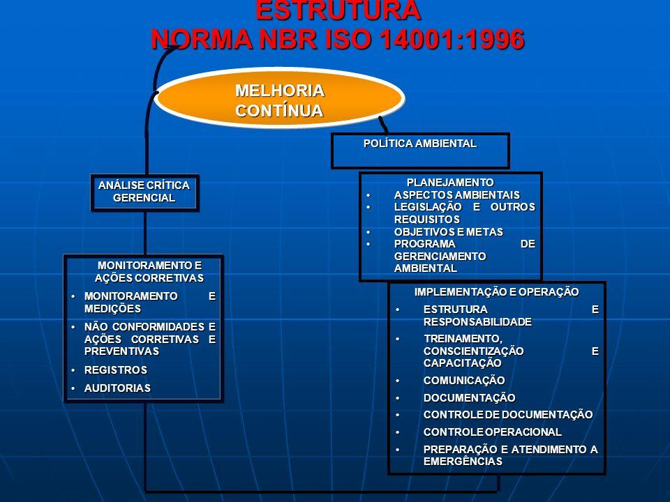 ESTRUTURA NORMA NBR ISO 14001:1996 MELHORIACONTÍNUA MONITORAMENTO E AÇÕES CORRETIVAS MONITORAMENTO E MEDIÇÕESMONITORAMENTO E MEDIÇÕES NÃO CONFORMIDADE