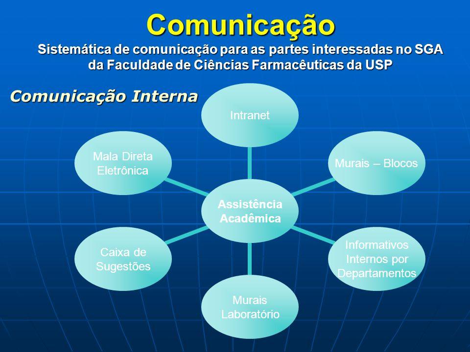 Comunicação Interna Assistência Acadêmica IntranetMurais – Blocos Informativos Internos por Departamentos Murais Laboratório Caixa de Sugestões Mala D