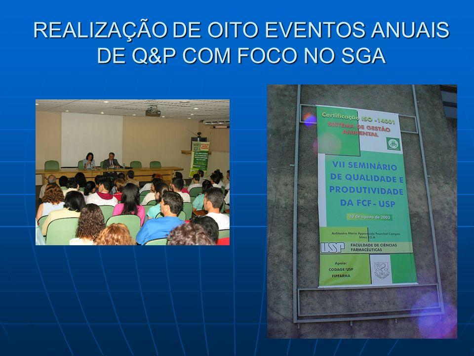 REALIZAÇÃO DE OITO EVENTOS ANUAIS DE Q&P COM FOCO NO SGA