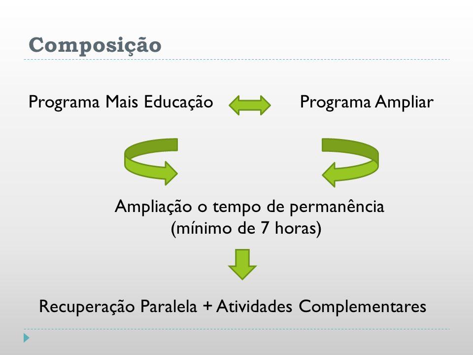 Composição Programa Mais Educação Programa Ampliar Ampliação o tempo de permanência (mínimo de 7 horas) Recuperação Paralela + Atividades Complementar