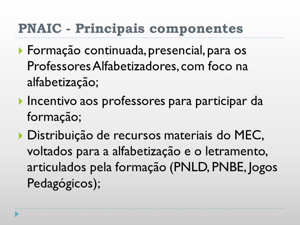 PNAIC - Principais componentes Formação continuada, presencial, para os Professores Alfabetizadores, com foco na alfabetização; Incentivo aos professo