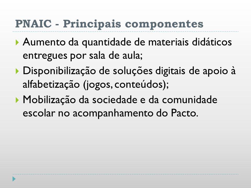 PNAIC - Principais componentes Aumento da quantidade de materiais didáticos entregues por sala de aula; Disponibilização de soluções digitais de apoio