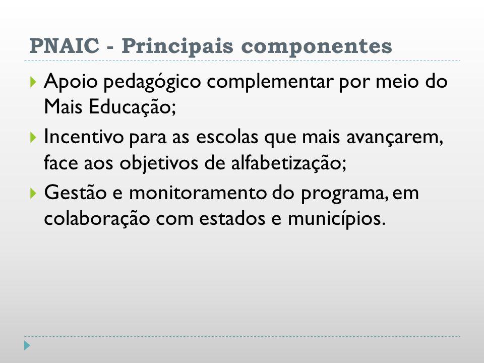 PNAIC - Principais componentes Apoio pedagógico complementar por meio do Mais Educação; Incentivo para as escolas que mais avançarem, face aos objetiv