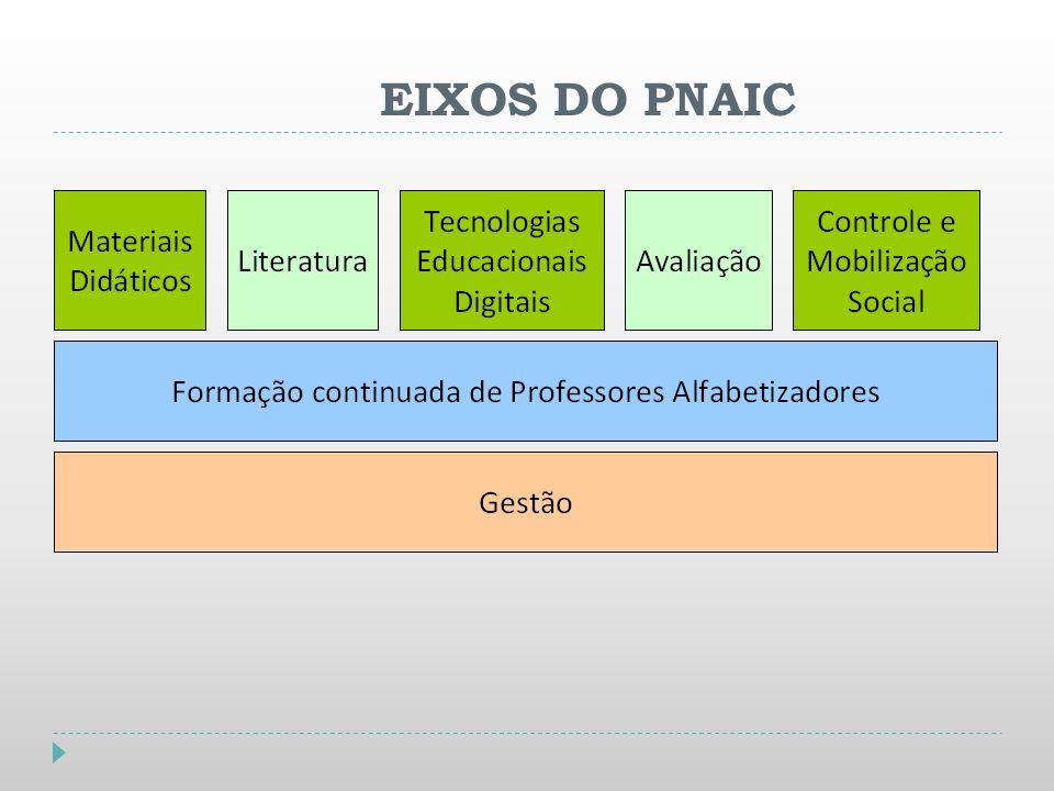 EIXOS DO PNAIC